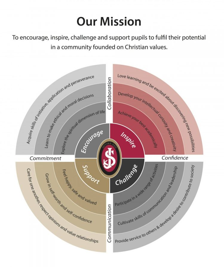 Graphic showing the Mission statement at St Joseph's College Reading